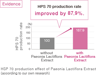 HPS 70 production rate improved by 87.9%.