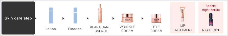 Skin care step