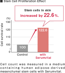 Stem Cell Proliferation Effect