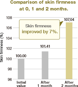 Comparison of skin firmness at 0, 1 and 2 months.