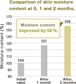 Comparison of skin moisture content at 0, 1 and 2 months.