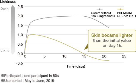 Skin became lighter than the initial value on day 15.